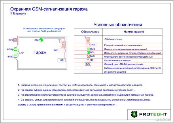 GSM сигнализация (подходит для гаража, дачи, коттеджа) PROTECHT, АГЕНТСТВО БЕЗОПАСНОСТИ Ухта