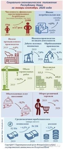 О социально-экономическом положении в республике за январь-сентябрь 2020 года  Ухта