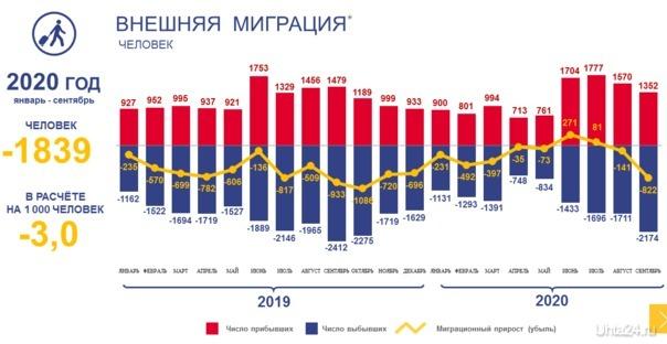 Демографические показатели Коми УХТА24, ПЕРВЫЙ СПРАВОЧНЫЙ ПОРТАЛ УХТЫ Ухта