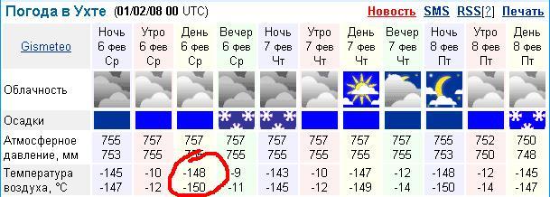 погода г ухта октябрь теромобелье относится